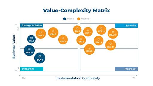 Value Complexity Matrix