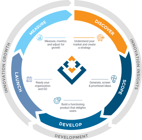 Product Innovation Pathway