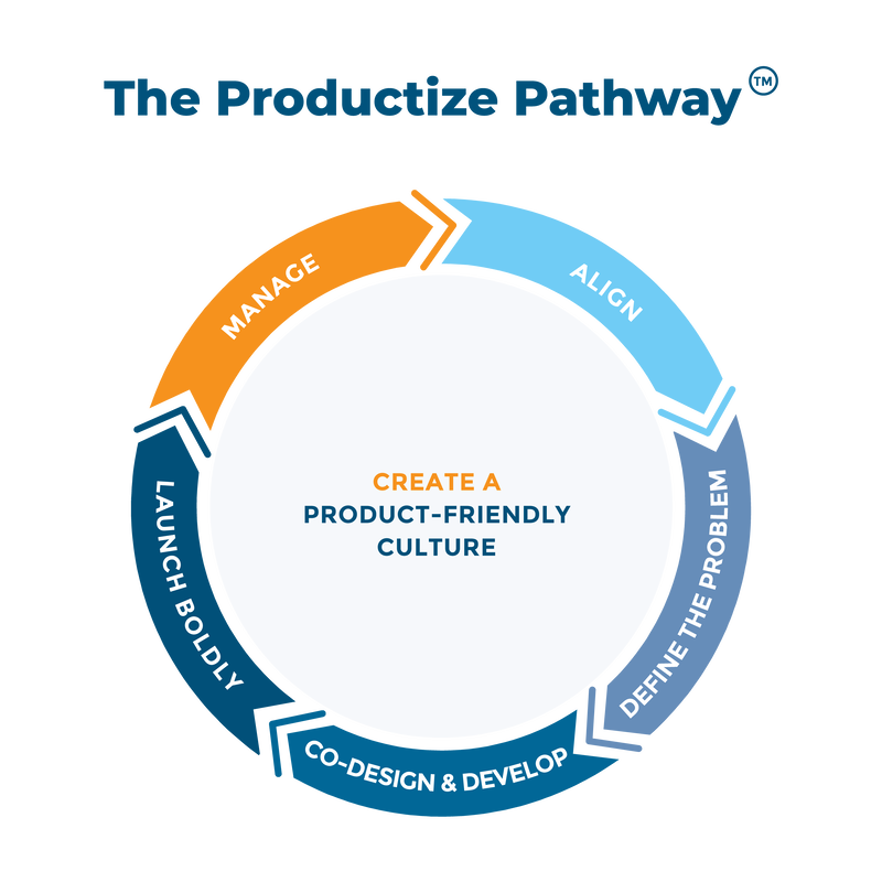 The Productize Pathway
