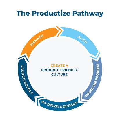 Productize Pathway